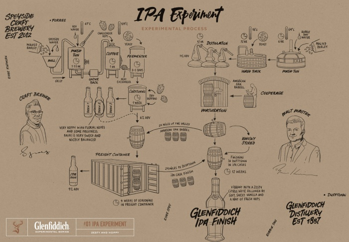 Glenfiddich - IPA Experiment Map